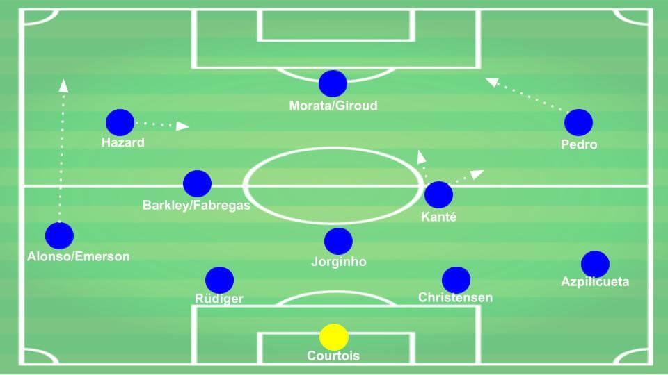 Маурицио Сарри из Chelsea Tactical Analysis